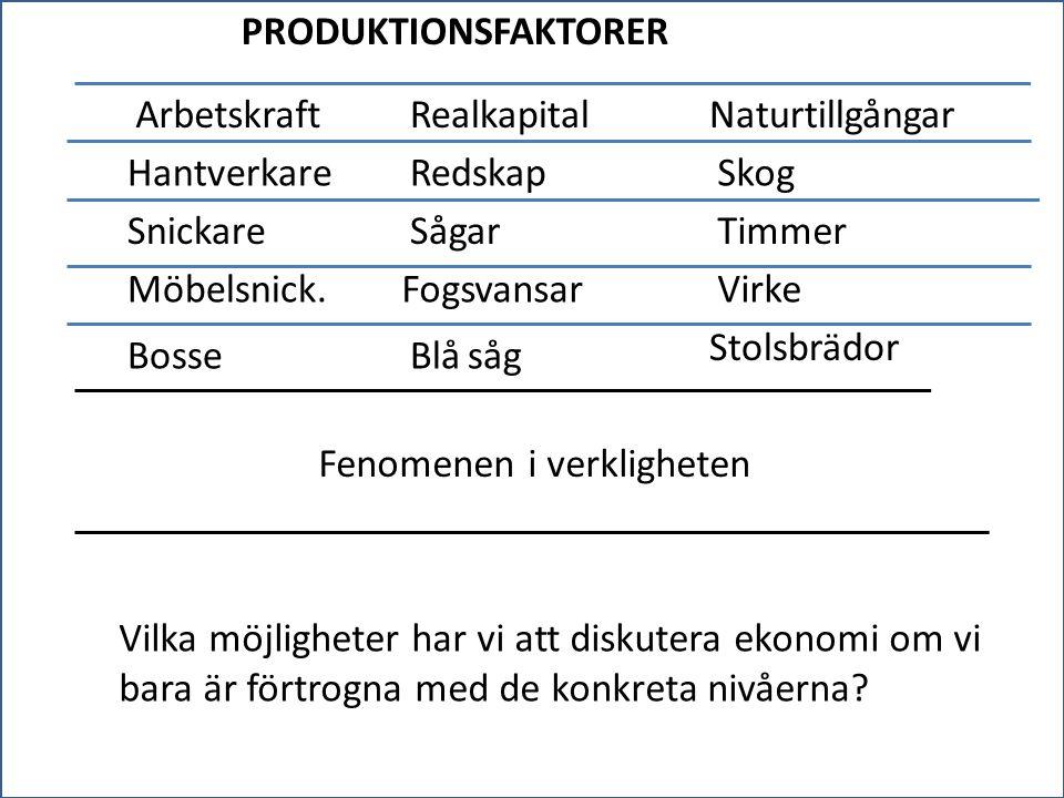 PRODUKTIONSFAKTORER ArbetskraftRealkapitalNaturtillgångar HantverkareRedskapSkog SnickareSågarTimmer Möbelsnick.FogsvansarVirke BosseBlå såg Stolsbräd