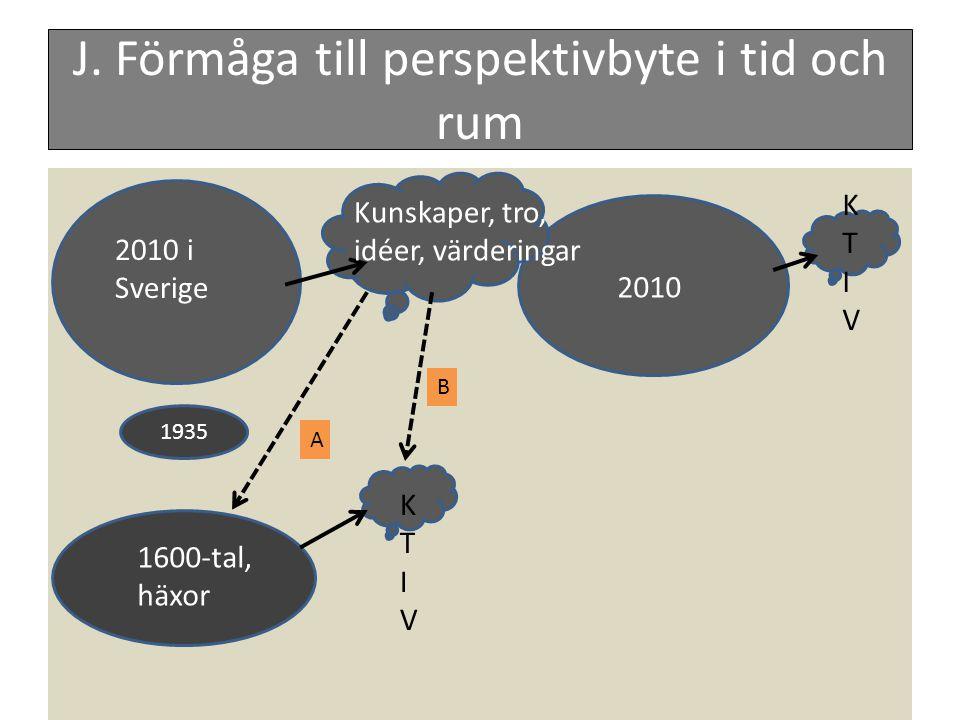 J. Förmåga till perspektivbyte i tid och rum 2010 i Sverige 1600-tal, häxor 2010 Kunskaper, tro, idéer, värderingar KTIVKTIV 1935 KTIVKTIV A B