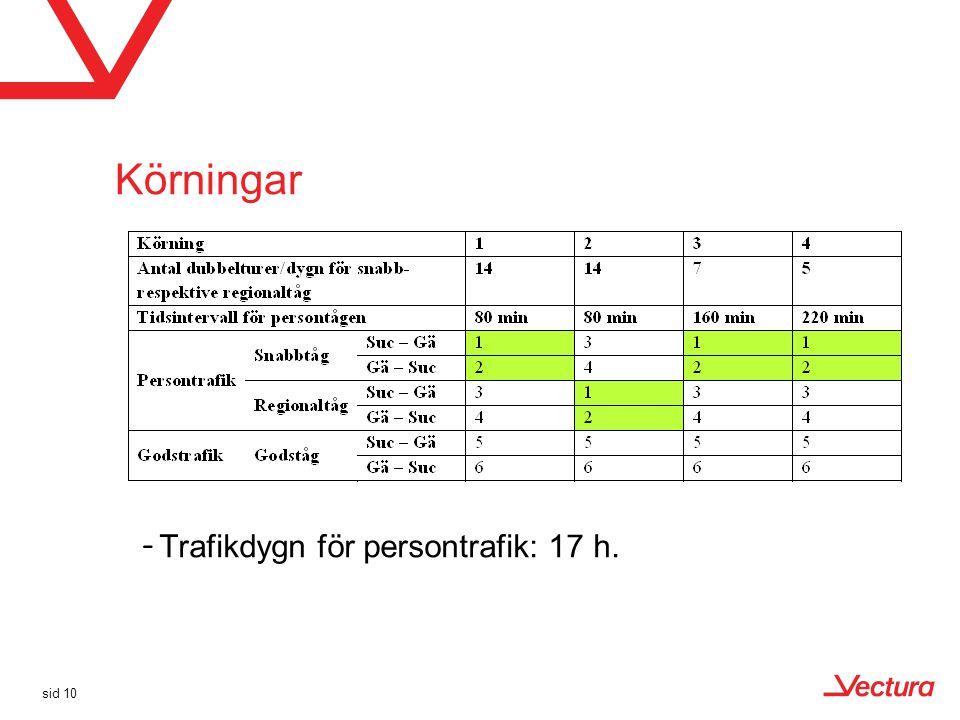 Körningar sid 10 –Trafikdygn för persontrafik: 17 h.