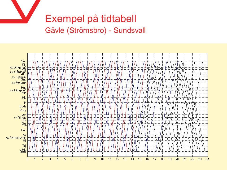 Exempel på tidtabell Gävle (Strömsbro) - Sundsvall sid 11