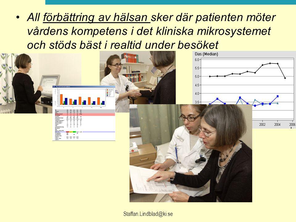Staffan.Lindblad@ki.se All förbättring av hälsan sker där patienten möter vårdens kompetens i det kliniska mikrosystemet och stöds bäst i realtid under besöket