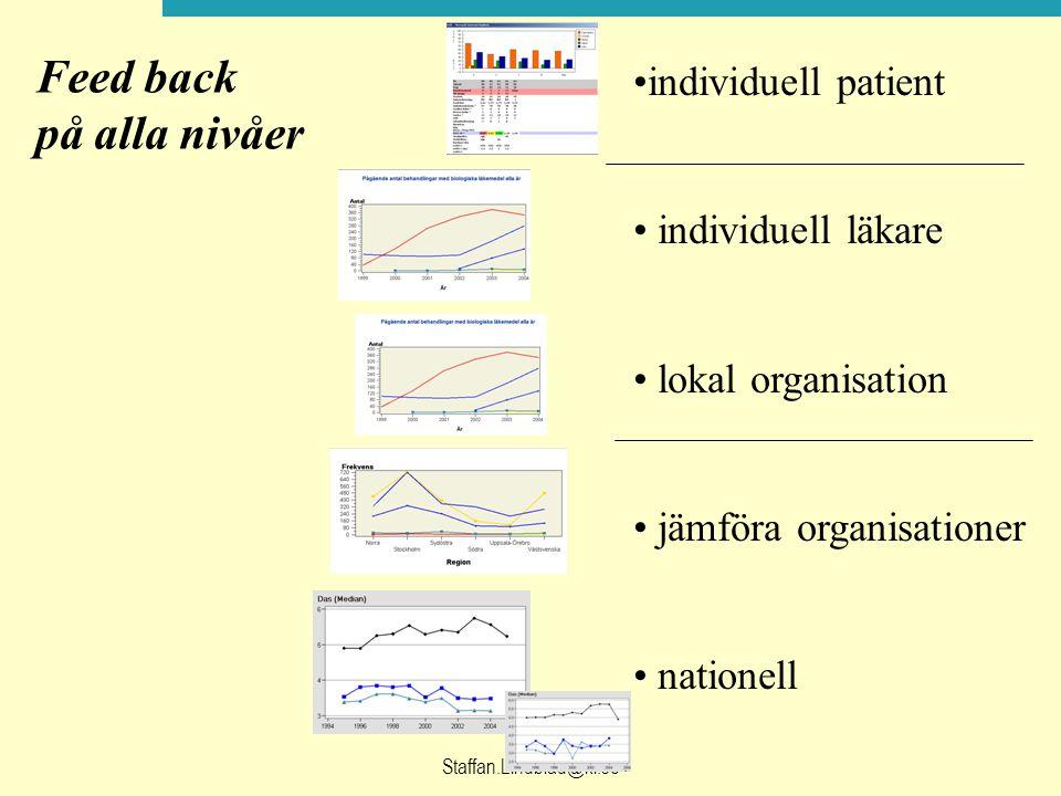 Staffan.Lindblad@ki.se individuell patient individuell läkare lokal organisation jämföra organisationer nationell Feed back på alla nivåer