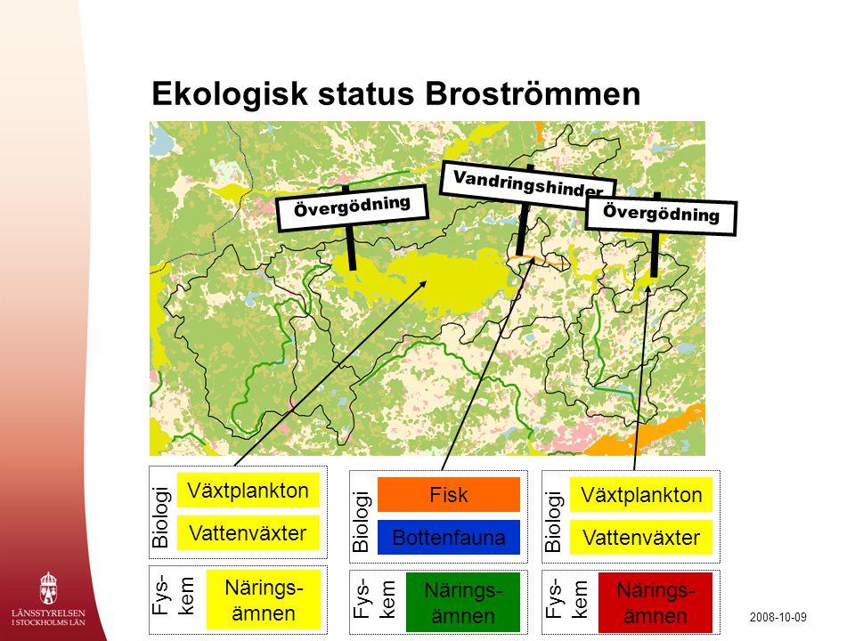 2008-10-09 Ekologisk status Broströmmen Övergödning Växtplankton Vattenväxter Biologi Närings- ämnen Fys- kem Fisk Bottenfauna Biologi Närings- ämnen