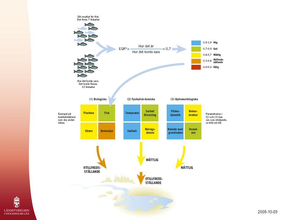 Ekologisk status i praktiken… DåligOtillfredsställandeMåttligGodHög