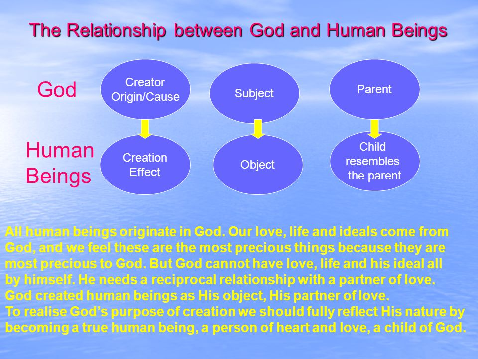 The Relationship between God and Human Beings Creator Origin/Cause Creation Effect Object Subject Parent Child resembles the parent God Human Beings All human beings originate in God.