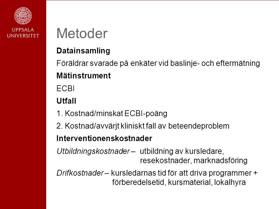 Metoder Datainsamling Föräldrar svarade på enkäter vid baslinje- och eftermätning Mätinstrument ECBI Utfall 1.