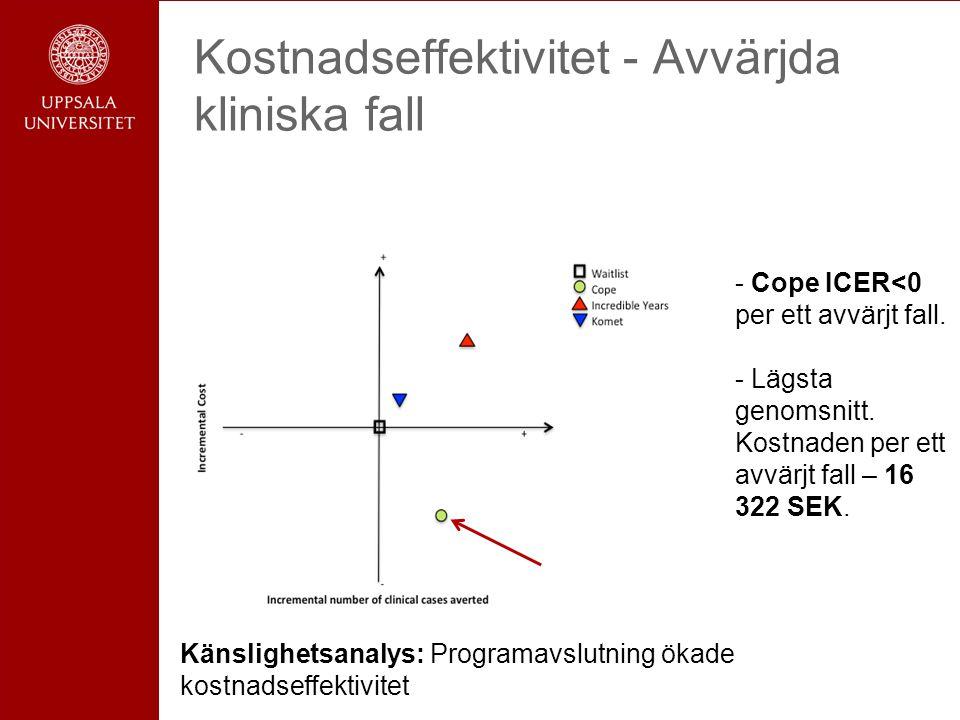 Kostnadseffektivitet - Avvärjda kliniska fall - Cope ICER<0 per ett avvärjt fall.