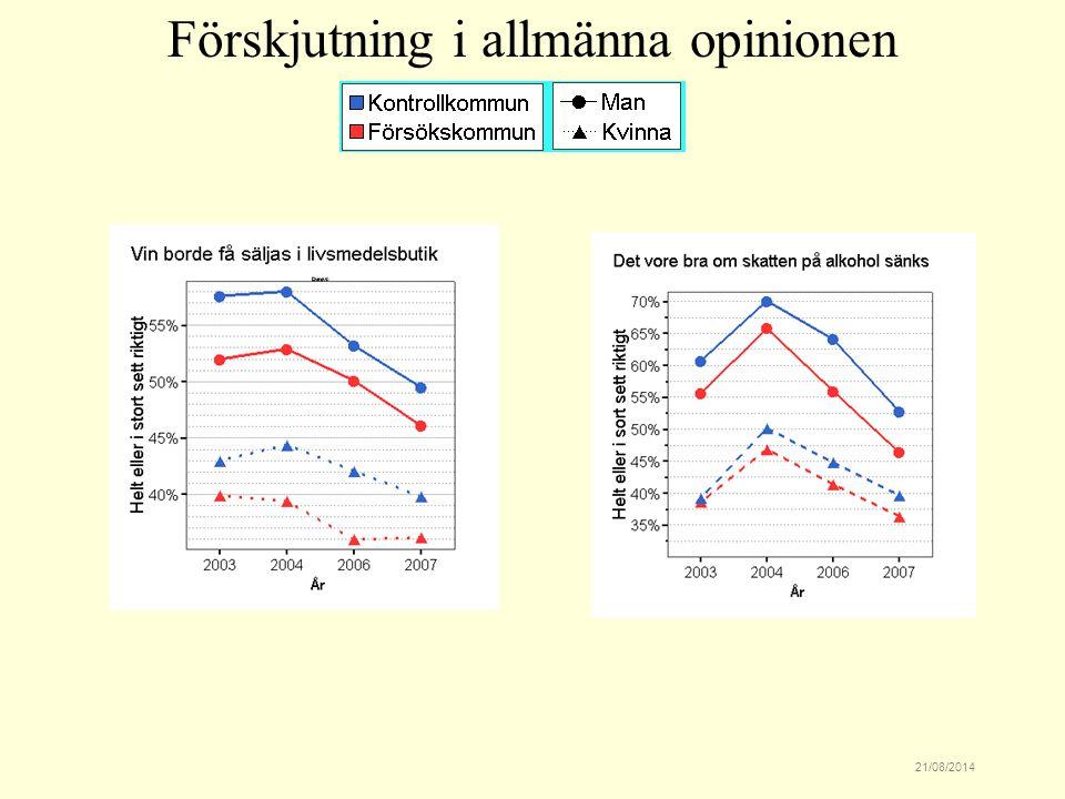 21/08/2014 Förskjutning i allmänna opinionen