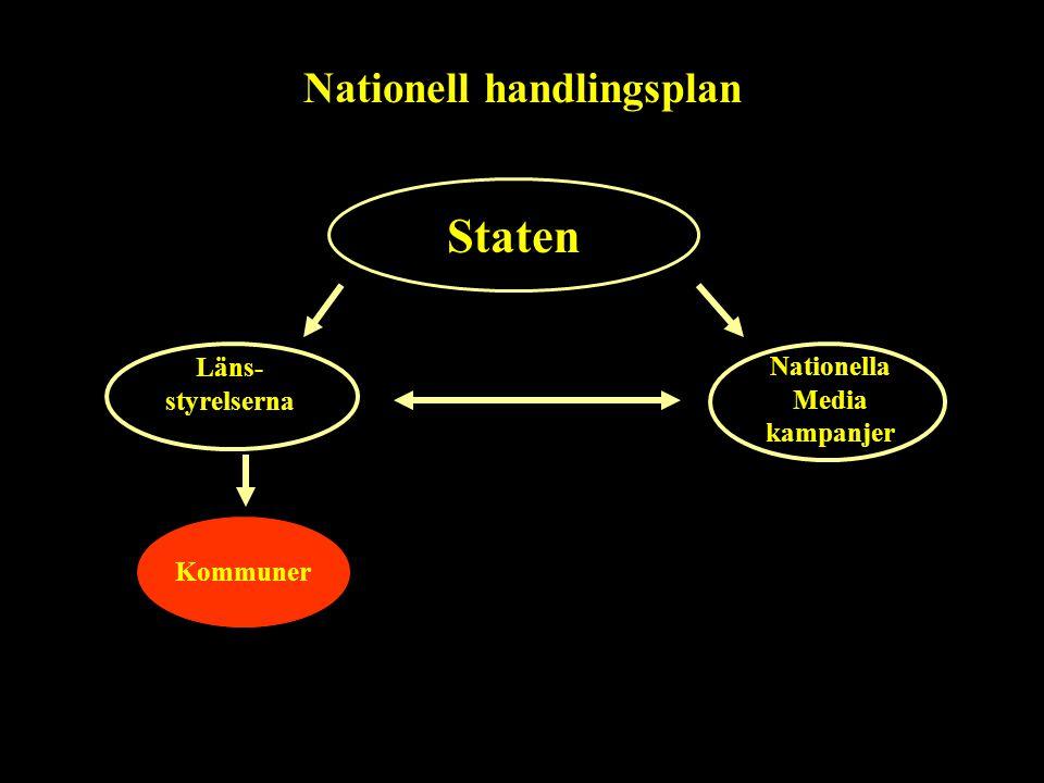 Staten Nationella Media kampanjer Kommuner Läns- styrelserna Nationell handlingsplan