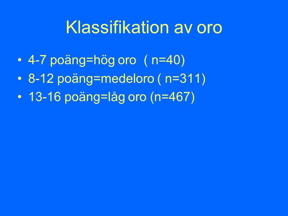 Klassifikation av oro 4-7 poäng=hög oro ( n=40) 8-12 poäng=medeloro ( n=311) 13-16 poäng=låg oro (n=467)
