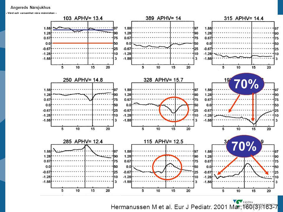 Angereds Närsjukhus - Vård och varsamhet nära människan - 70% Hermanussen M et al.