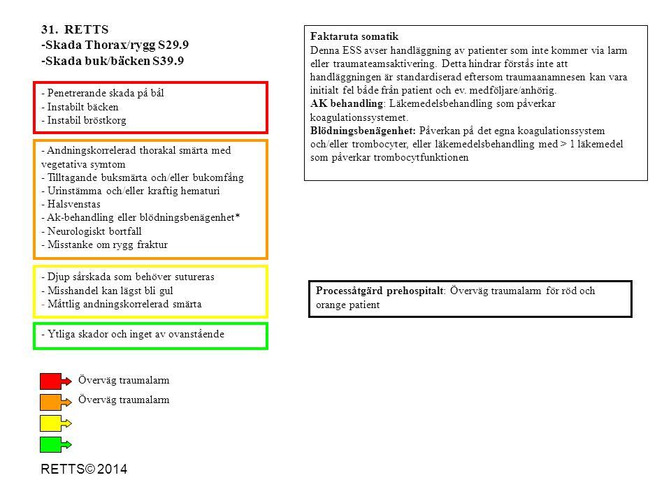 RETTS© 2014 - Andningskorrelerad thorakal smärta med vegetativa symtom - Tilltagande buksmärta och/eller bukomfång - Urinstämma och/eller kraftig hema