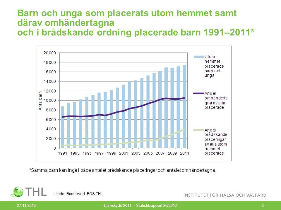 Barn och unga som placerats utom hemmet efter kön 1991–2011 27.11.2012Barnskydd 2011 – Statistikrapport 26/201213 Lähde: Barnskydd.