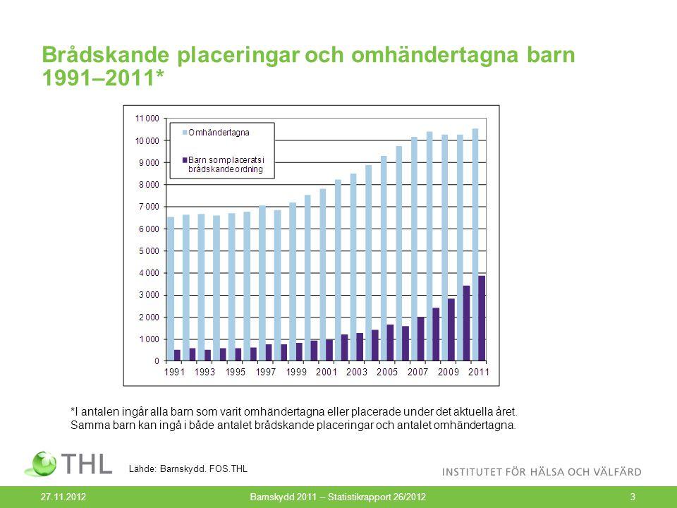 Barn och unga som placerats utom hemmet efter placeringsform 1991–2011, % 27.11.2012Barnskydd 2011 – Statistikrapport 26/201214 Lähde: Barnskydd.