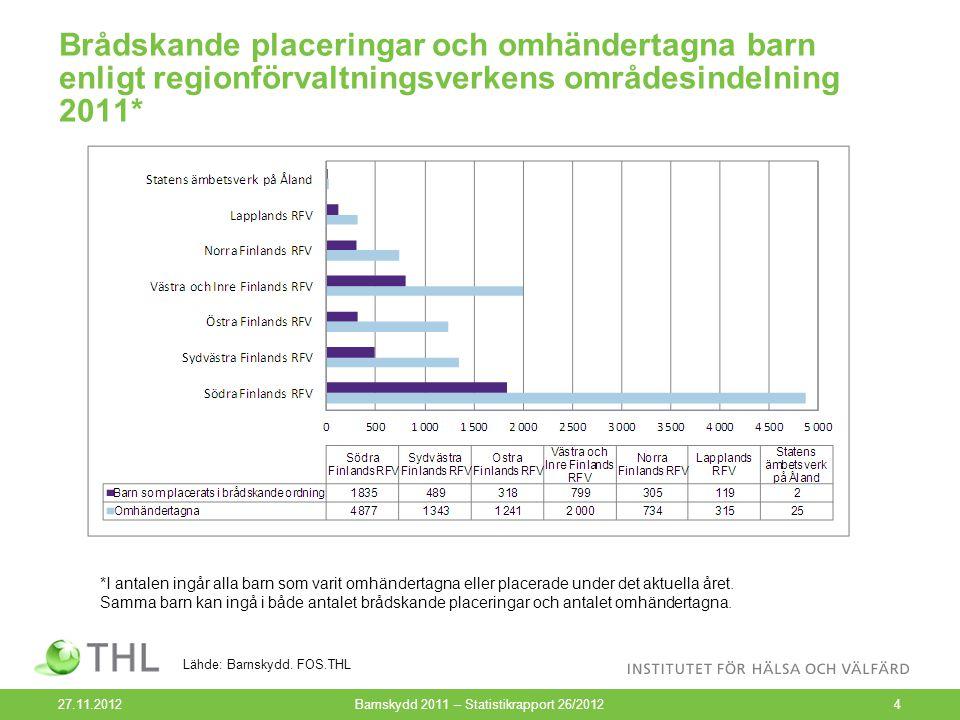 Årligt antal omhändertagna barn i förhållande till befolkningen i samma ålder 1991–2011, % 27.11.2012Barnskydd 2011 – Statistikrapport 26/20125 Lähde: Barnskydd.