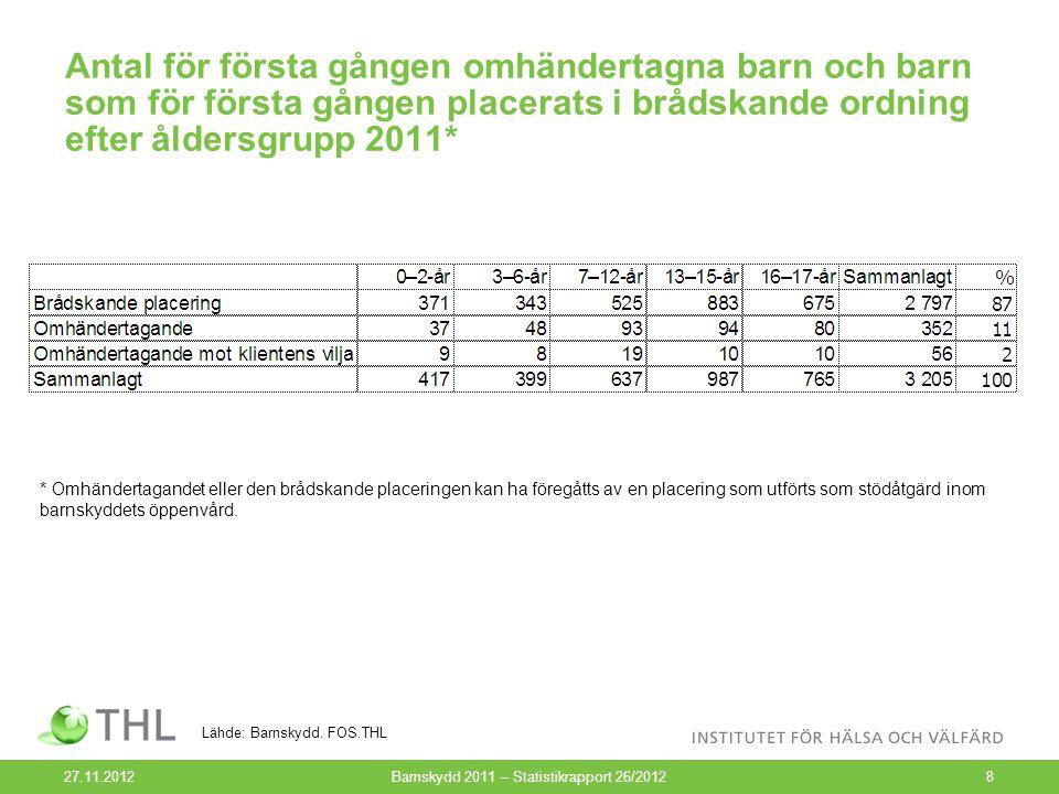 Antal barn som för första gången placerats i brådskande ordning efter kön och åldersgrupp 2011* (N=2 797) 27.11.2012Barnskydd 2011 – Statistikrapport 26/20129 Lähde: Barnskydd.