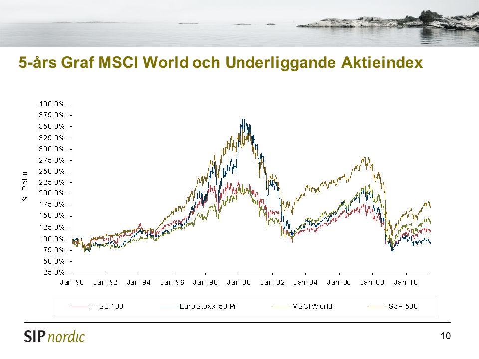 10 5-års Graf MSCI World och Underliggande Aktieindex