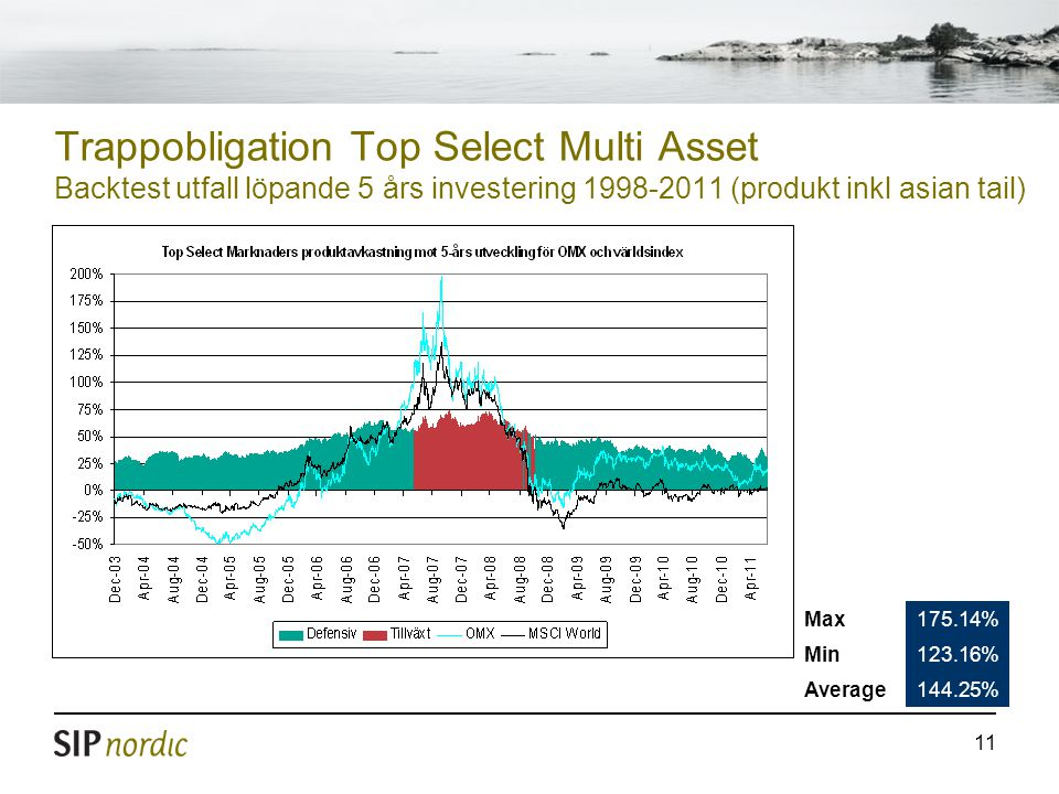 11 Trappobligation Top Select Multi Asset Backtest utfall löpande 5 års investering 1998-2011 (produkt inkl asian tail) Max175.14% Min123.16% Average1