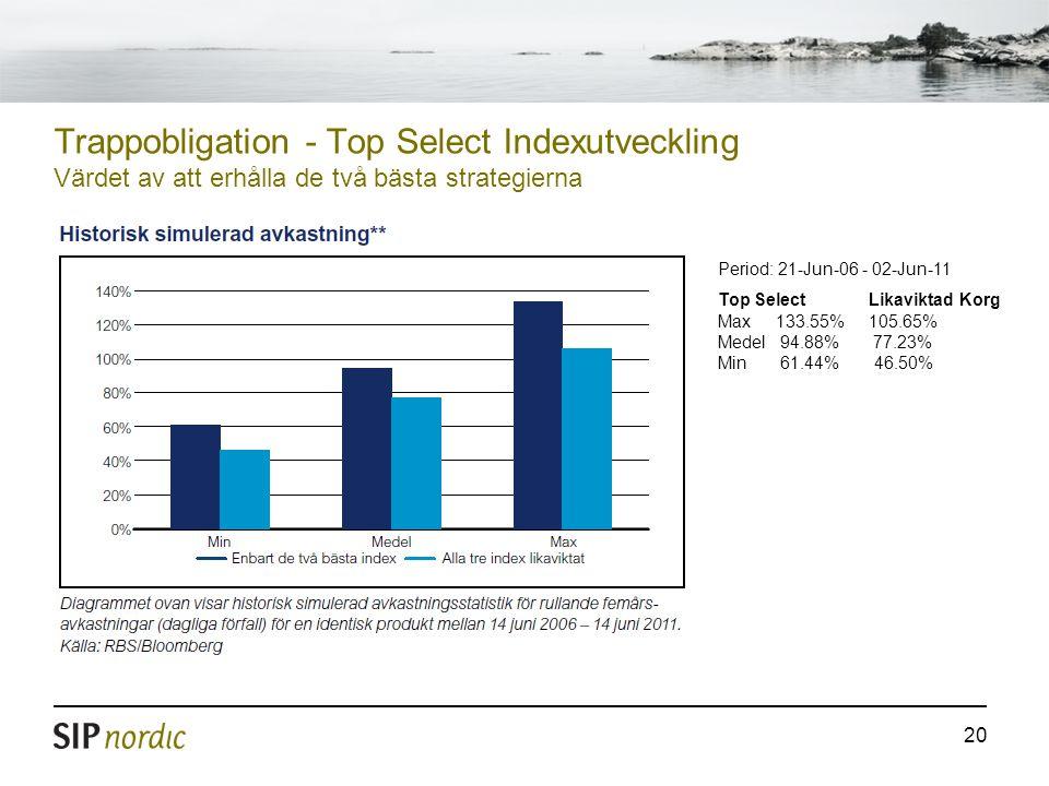 20 Trappobligation - Top Select Indexutveckling Värdet av att erhålla de två bästa strategierna Period: 21-Jun-06 - 02-Jun-11 Top Select Likaviktad Ko