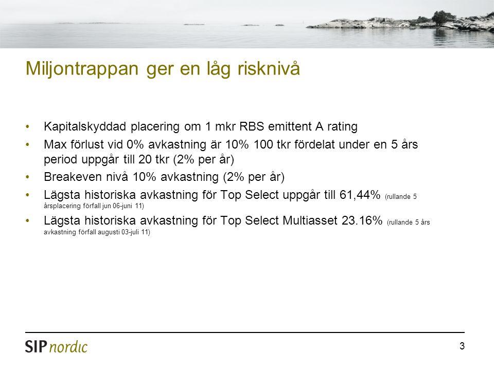 3 Miljontrappan ger en låg risknivå Kapitalskyddad placering om 1 mkr RBS emittent A rating Max förlust vid 0% avkastning är 10% 100 tkr fördelat unde