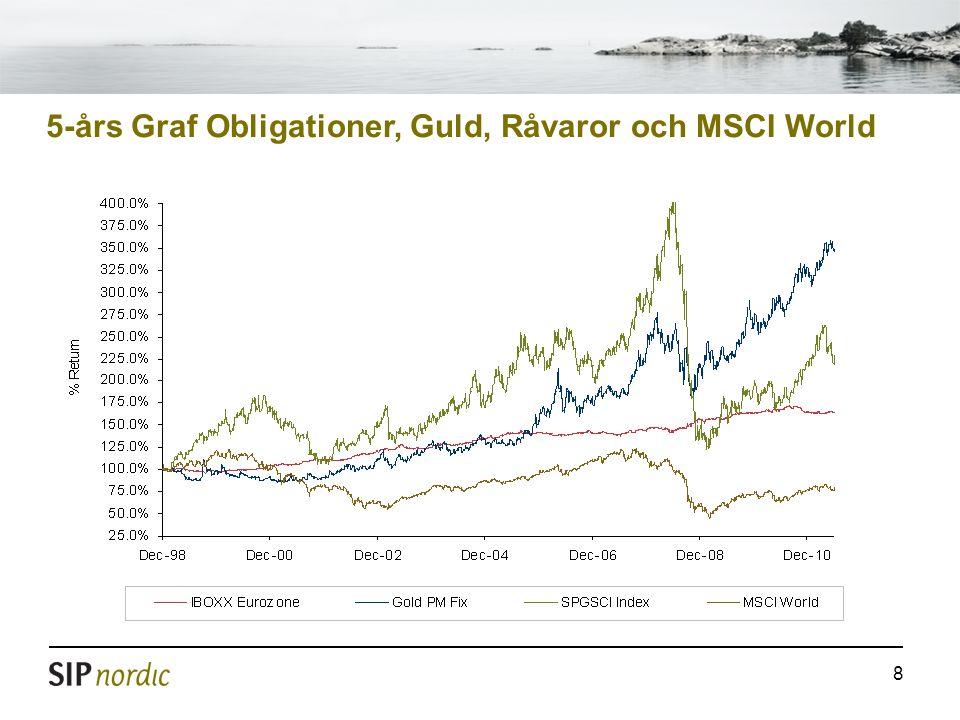 8 5-års Graf Obligationer, Guld, Råvaror och MSCI World