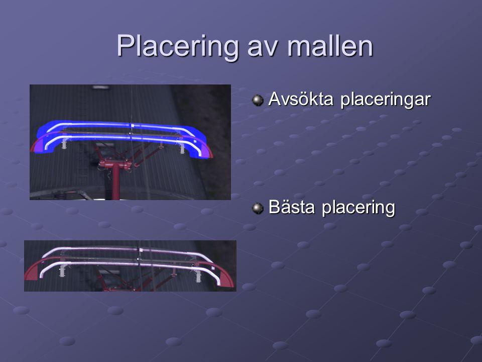 Placering av mallen Placering av mallen Avsökta placeringar Bästa placering