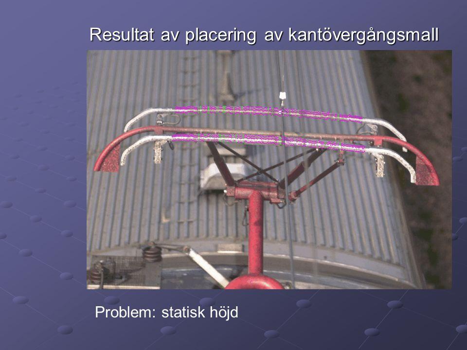 Resultat av placering av kantövergångsmall Problem: statisk höjd