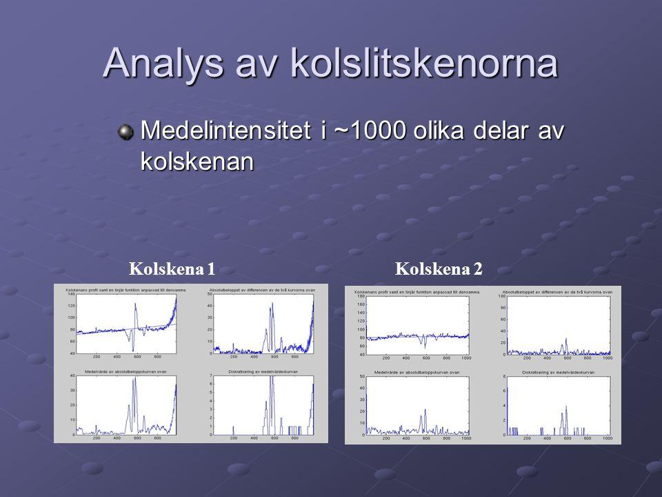 Analys av kolslitskenorna Medelintensitet i ~1000 olika delar av kolskenan Kolskena 1 Kolskena 2