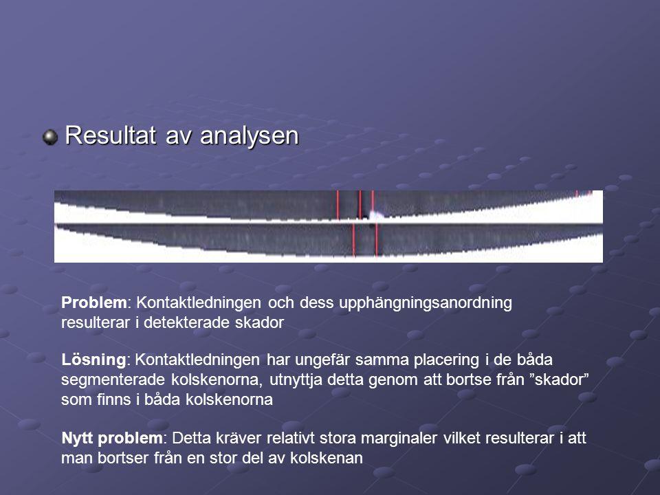 Resultat av analysen Problem: Kontaktledningen och dess upphängningsanordning resulterar i detekterade skador Lösning: Kontaktledningen har ungefär sa