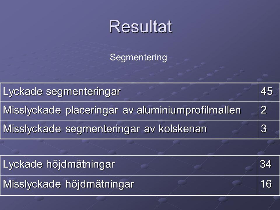 Resultat Lyckade segmenteringar 45 Misslyckade placeringar av aluminiumprofilmallen 2 Misslyckade segmenteringar av kolskenan 3 Lyckade höjdmätningar