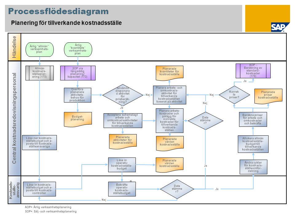Processflödesdiagram Planering för tillverkande kostnadsställe Kostnads- ställe- ansvarig Händelse Central kostnadsredovisningspersonal SOP via långsi