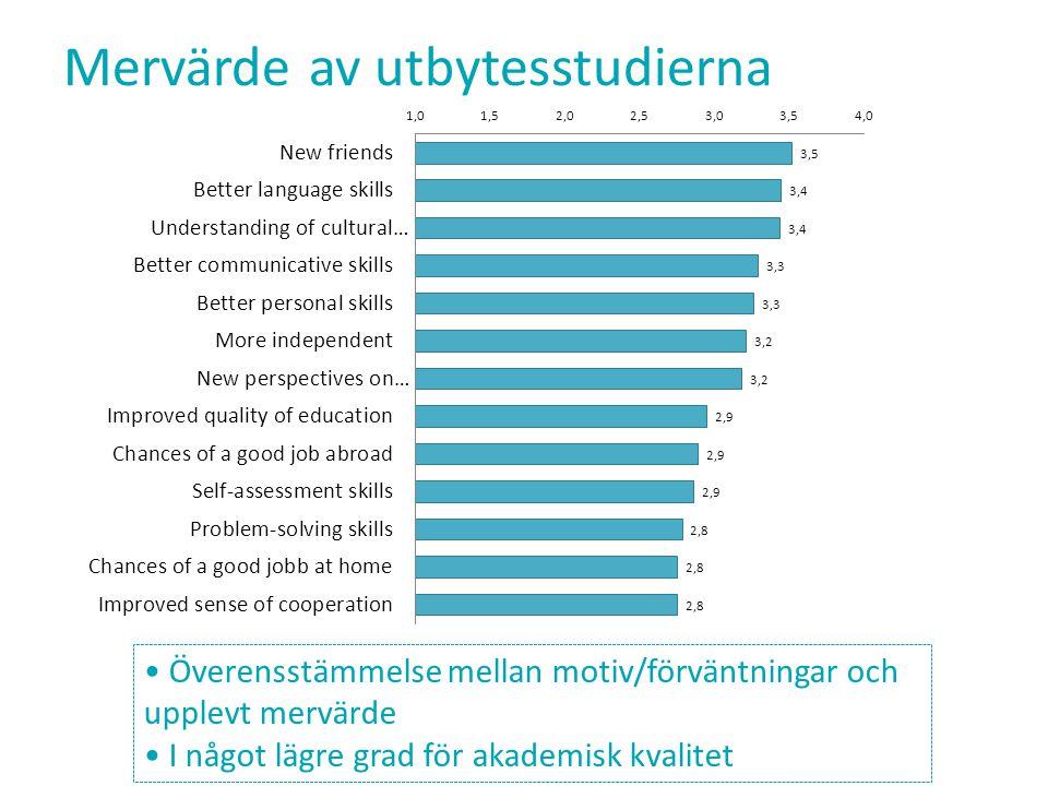 Mervärde av utbytesstudierna Överensstämmelse mellan motiv/förväntningar och upplevt mervärde I något lägre grad för akademisk kvalitet