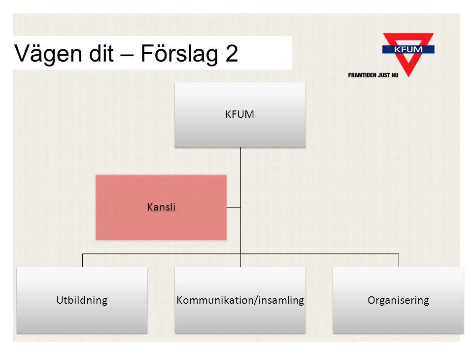 Vägen dit – Förslag 2 KFUM UtbildningKommunikation/insamlingOrganisering Kansli