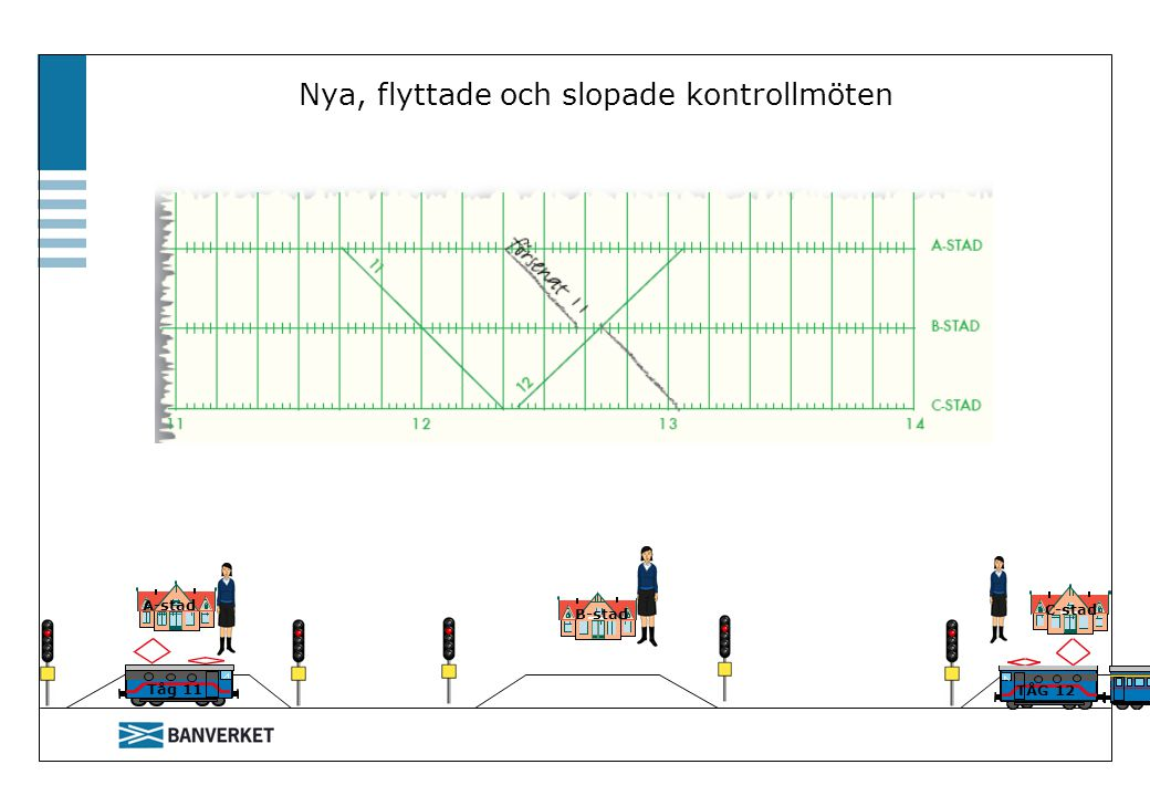 A-stad C-stad B-stad Tåg 11 TÅG 12 Nya, flyttade och slopade kontrollmöten
