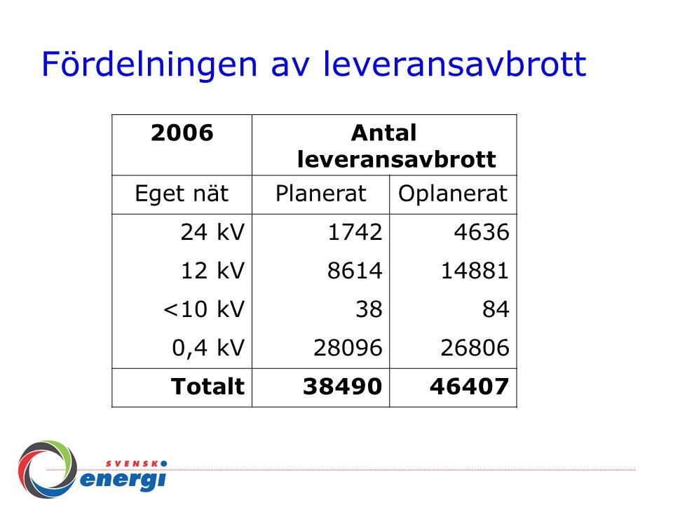 Driftstörningar > 3 minuter 2006SAIFISAIDICAIDIASAI Eget nätAvbrotts frekvens Kundav brottstid Kund- avbrottstid Till- gänglighet Totalt antal avbrott Totalt antal Kund- avbrott antal/årmin/år % 24 kV0,328,4293,5199,9954.6361.409.878 12 kV0,6661,6993,4399,98814.8813.072.730 <10 kV0,010,1757,55100,0008413.524 0,4 kV0,035,04146,7899,99926.806159.499 Totalt1,0095,2995,1599,98246.4074.655.631 Alla nät1,22104,3785,5099,98048.8485.661.895