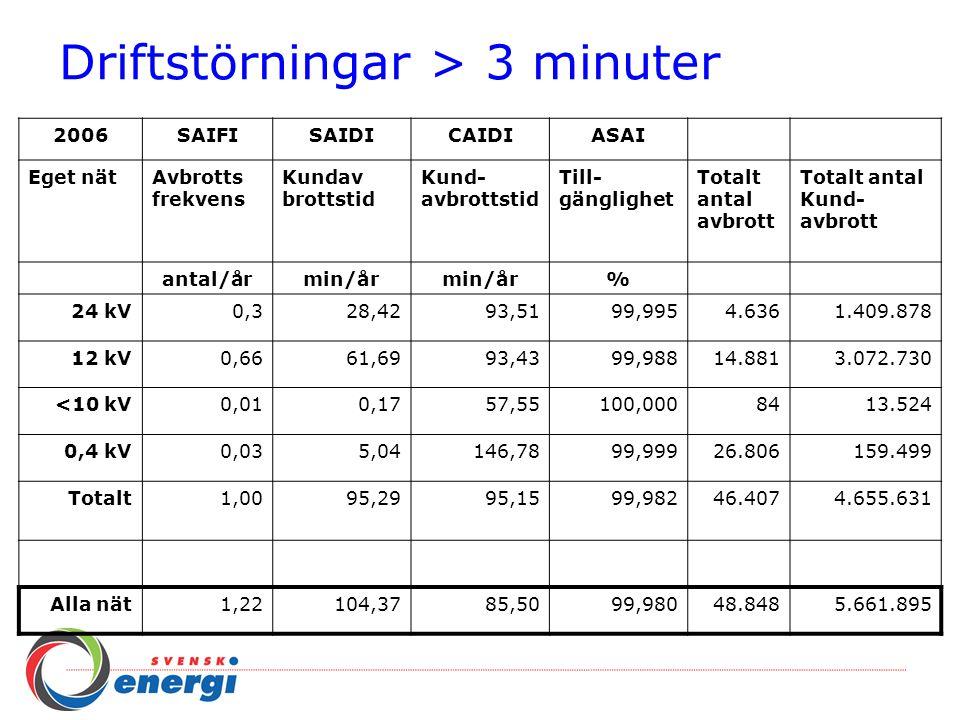 Planerade avbrott > 3 minuter 2006SAIFISAIDICAIDIASAI Eget nätAvbrotts frekvens Kundav brottstid Kund- avbrottstid Till- gänglighet Totalt antal avbrott Totalt antal kund- avbrott antal/årmin/år % 24 kV0,035,05145,9299,9991.742160.471 12 kV0,1216,56134,9399,9978.614567.391 <10 kV0,000,06105,44100,000382.610 0,4 kV0,051,9841,91100,00028.096219.405 Totalt0,2123,65115,2799,99638.490951.877 Alla nät0,2225,49116,4599,99540.2801.015.336