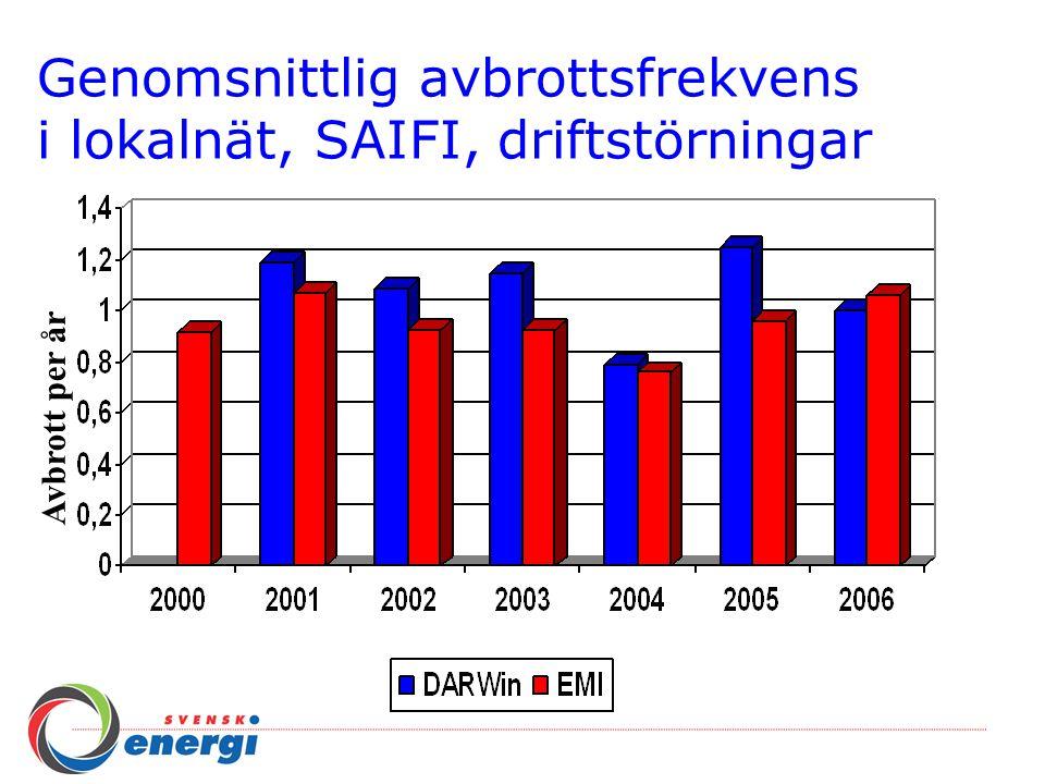 Genomsnittlig avbrottstid i lokalnät, SAIDI, driftstörningar Minuter per år