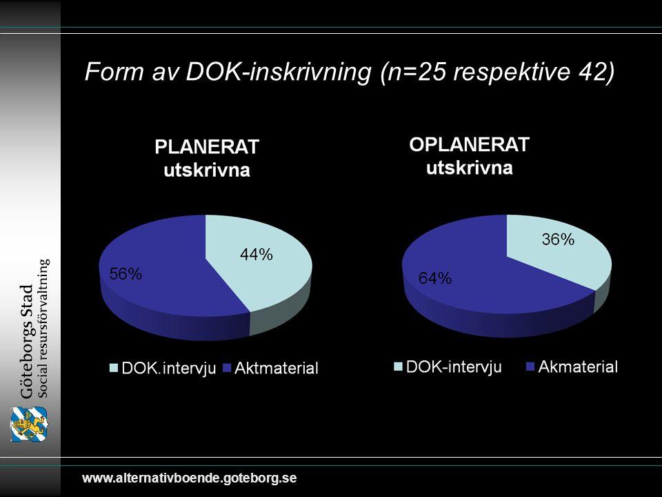 www.alternativboende.goteborg.se Form av DOK-inskrivning (n=25 respektive 42)