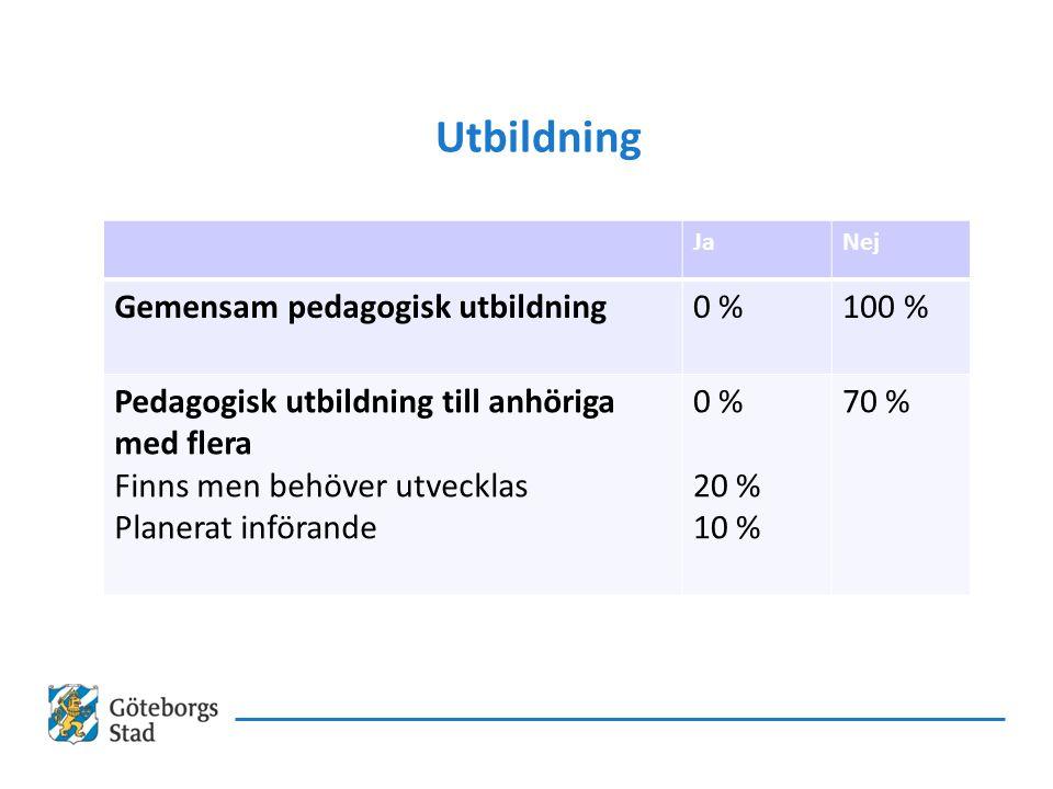 Utbildning JaNej Gemensam pedagogisk utbildning0 %100 % Pedagogisk utbildning till anhöriga med flera Finns men behöver utvecklas Planerat införande 0 % 20 % 10 % 70 %