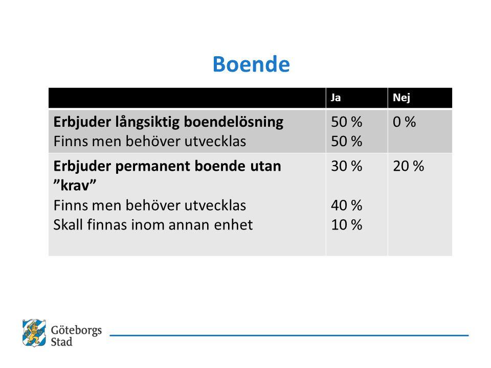 Boende JaNej Erbjuder långsiktig boendelösning Finns men behöver utvecklas 50 % 0 % Erbjuder permanent boende utan krav Finns men behöver utvecklas Skall finnas inom annan enhet 30 % 40 % 10 % 20 %