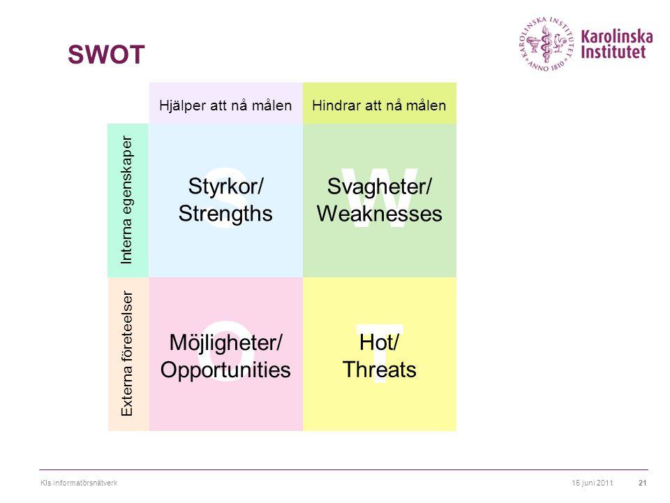 15 juni 2011KIs informatörsnätverk21 S Styrkor/ Strengths W Svagheter/ Weaknesses O Möjligheter/ Opportunities T Hot/ Threats Hjälper att nå målen Hin