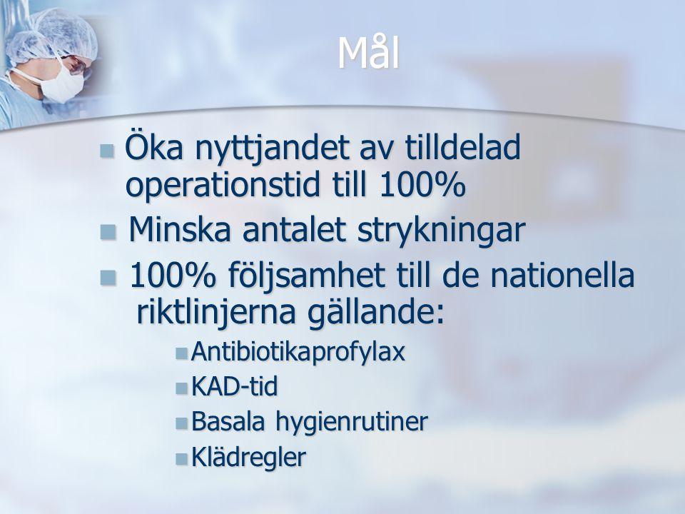 Mål Öka nyttjandet av tilldelad operationstid till 100% Öka nyttjandet av tilldelad operationstid till 100% Minska antalet strykningar Minska antalet
