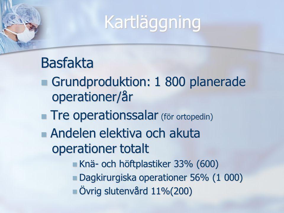 Kartläggning Basfakta Grundproduktion: 1 800 planerade operationer/år Grundproduktion: 1 800 planerade operationer/år Tre operationssalar (för ortoped