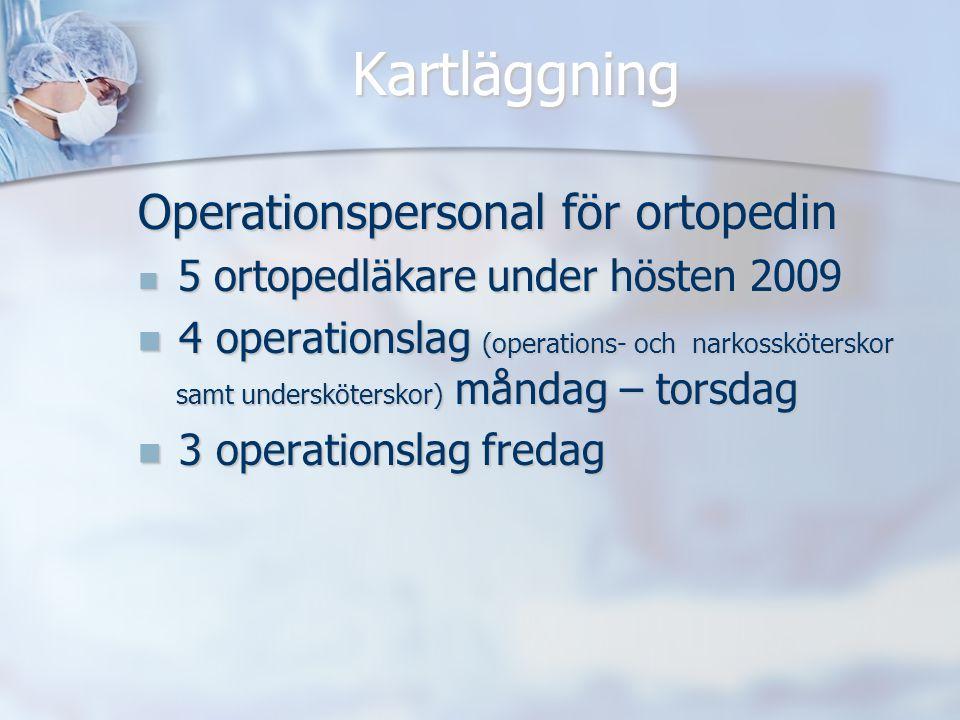 Kartläggning Operationspersonal för ortopedin 5 ortopedläkare under hösten 2009 5 ortopedläkare under hösten 2009 4 operationslag (operations- och nar