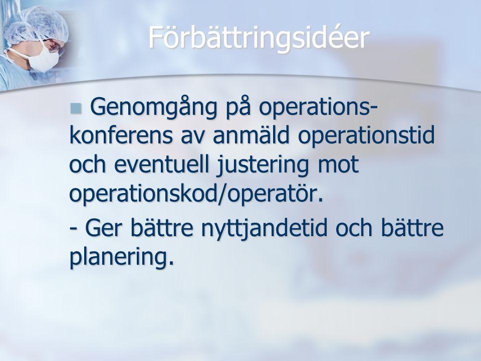 Förbättringsidéer Genomgång på operations- konferens av anmäld operationstid och eventuell justering mot operationskod/operatör. Genomgång på operatio
