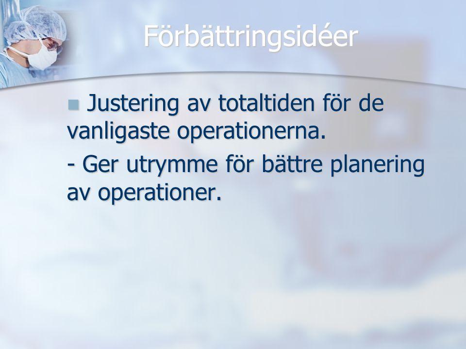 Förbättringsidéer Justering av totaltiden för de vanligaste operationerna. Justering av totaltiden för de vanligaste operationerna. - Ger utrymme för