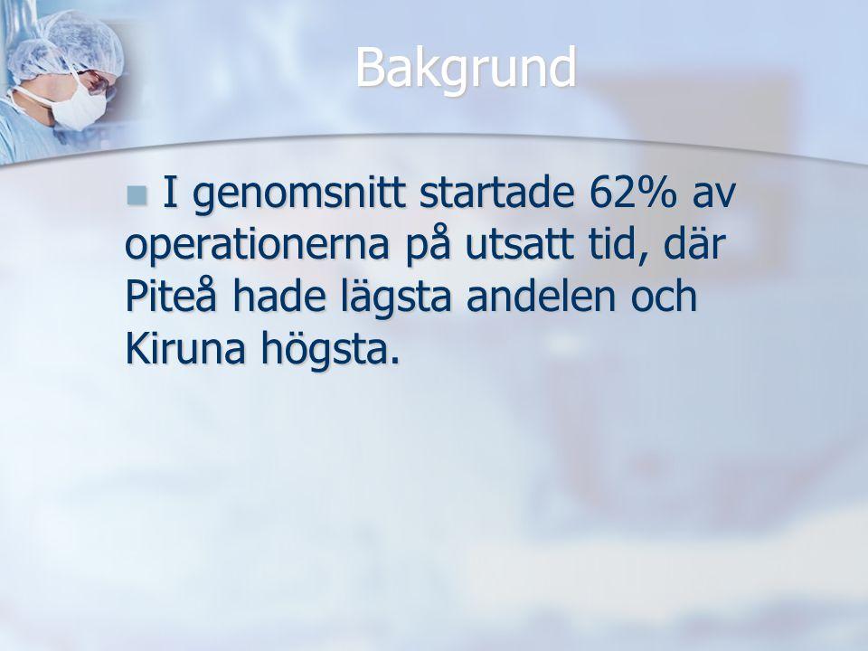 Bakgrund I genomsnitt startade 62% av operationerna på utsatt tid, där Piteå hade lägsta andelen och Kiruna högsta. I genomsnitt startade 62% av opera