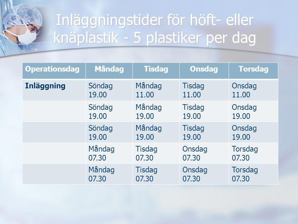 Inläggningstider för höft- eller knäplastik - 5 plastiker per dag OperationsdagMåndagTisdagOnsdagTorsdag InläggningSöndag 19.00 Måndag 11.00 Tisdag 11