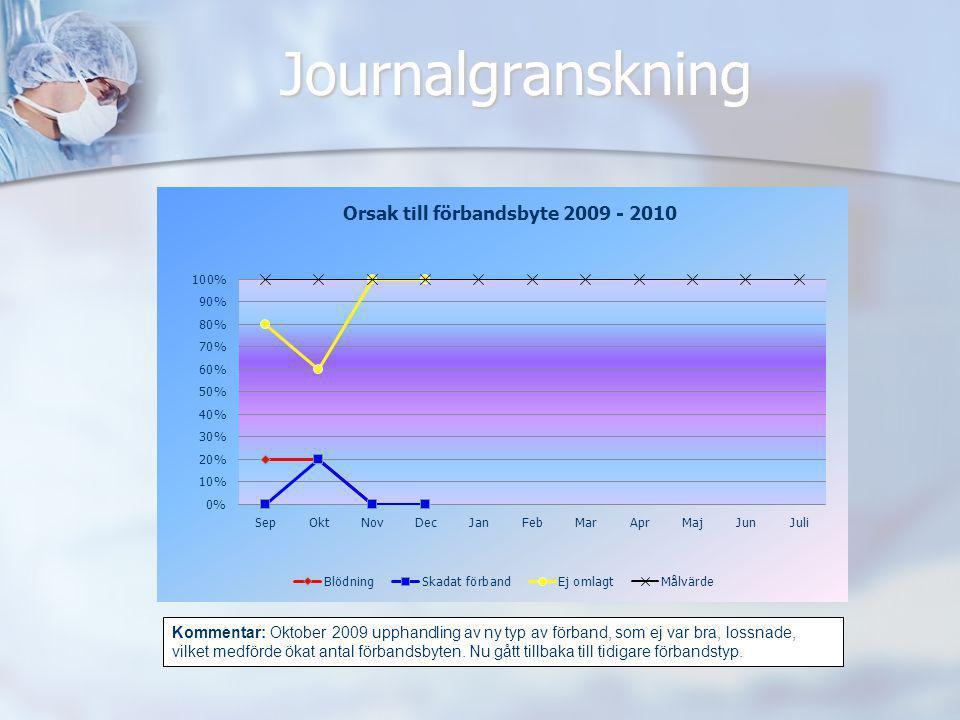 Journalgranskning Kommentar: Oktober 2009 upphandling av ny typ av förband, som ej var bra, lossnade, vilket medförde ökat antal förbandsbyten. Nu gåt