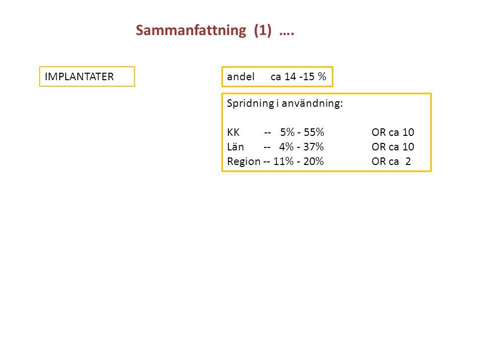 Sammanfattning (1) …. IMPLANTATER andel ca 14 -15 % Spridning i användning: KK -- 5% - 55% OR ca 10 Län -- 4% - 37% OR ca 10 Region -- 11% - 20% OR ca